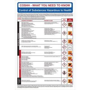 Coshh clp regulations sign