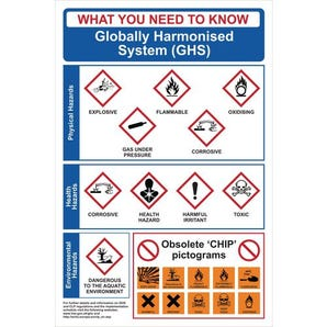 Ghs globally harmonised system sign
